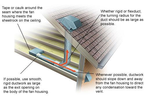 install bathroom ventilation fan bath fans